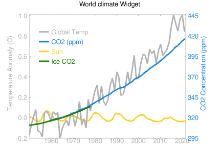 World Climate widget