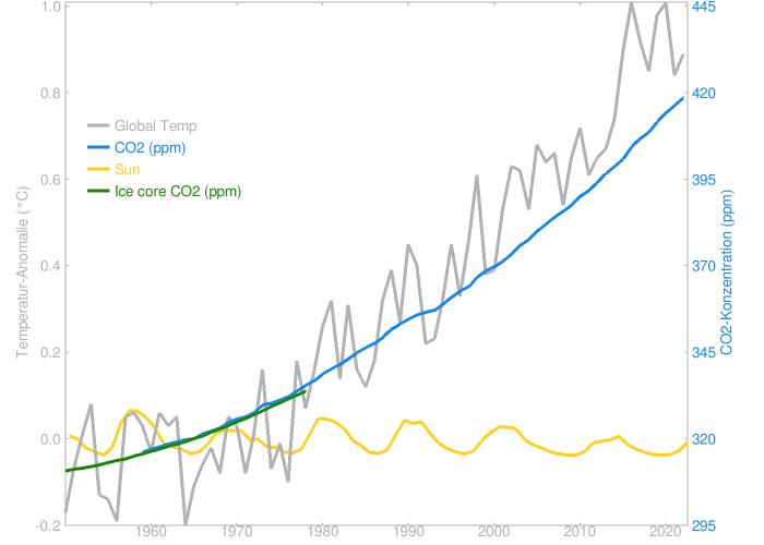 Climato-alarmistes vs climato-réalistes (suite) - Page 14 Image