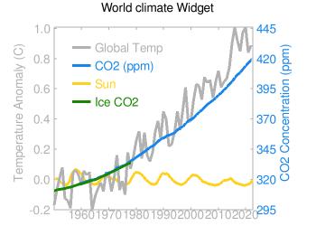 Klimaerhitzung